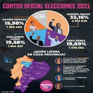 CONTEO OFICIAL ELECCIONES 2021